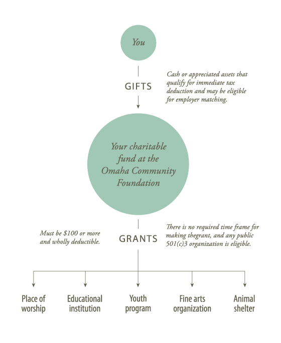 how-your-personal-gifts-become-grants1